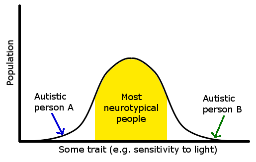 Autism bell curve