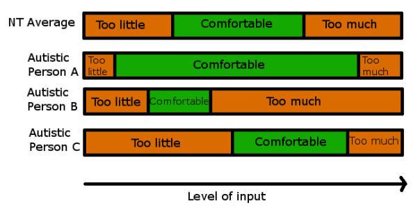Autistic input levels